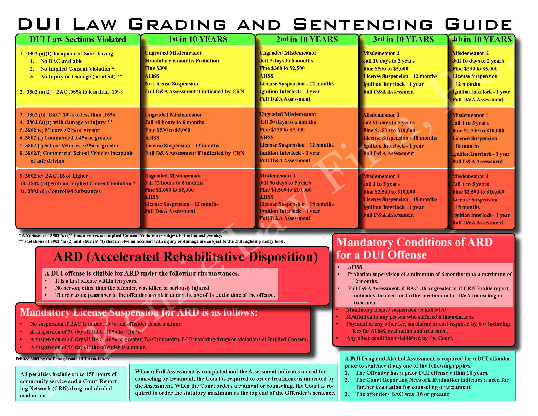 Criminal sentencing chart mckenzie law firm